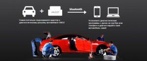 Как пользоваться автомобильным сканером для диагностики автомобилей